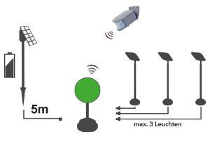 Als Solarsystem mit Hybrid Connector