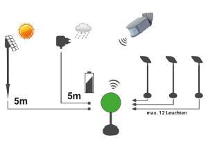 Als kombiniertes Solar- und Netzstromsystem mit Hybrid Connector