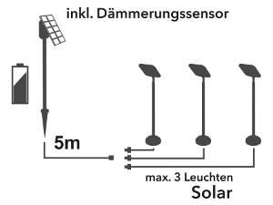 Klassisch als Solarsystem
