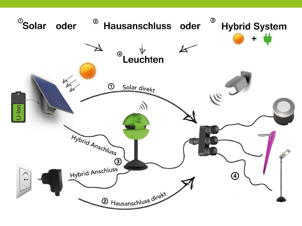 Hybrid System Sun Connec